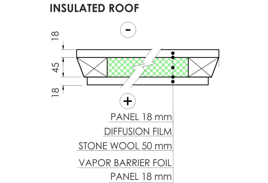 Cabins ROOF insulation OPTION 1